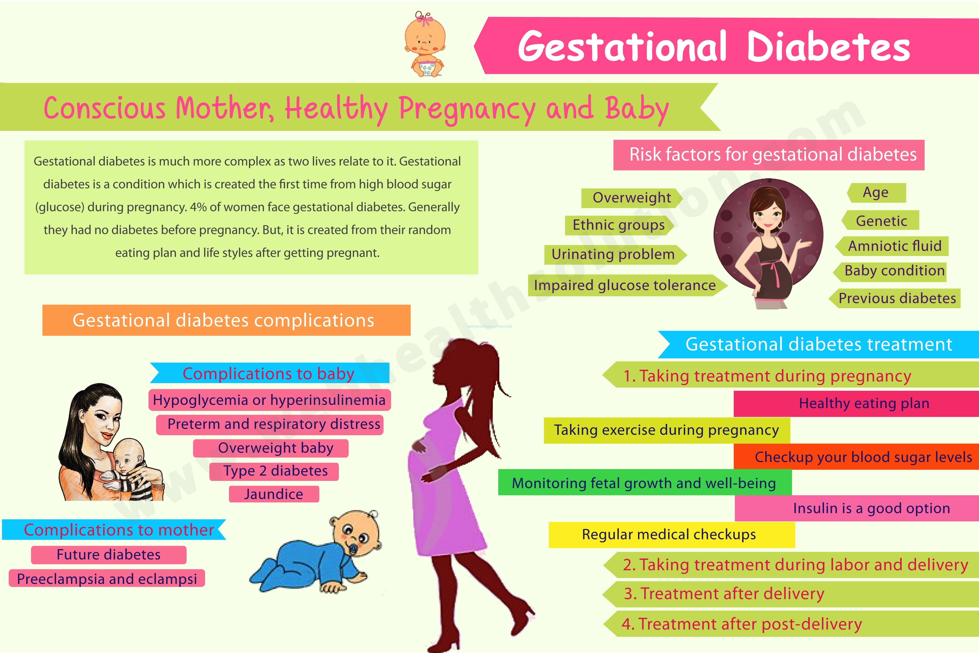 What is Gestational Diabetes